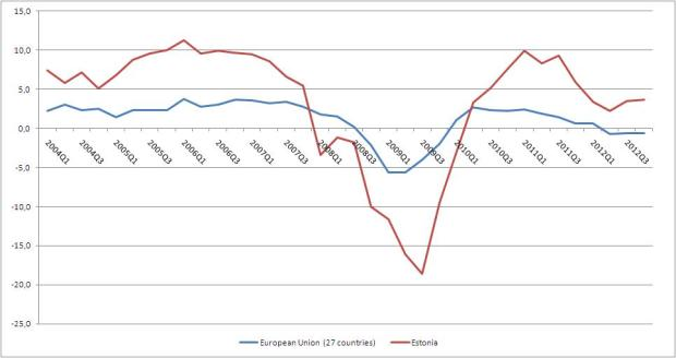GDP change to the same period of the previous year (Source: Eurostat)