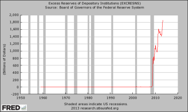 Excess-Reserves