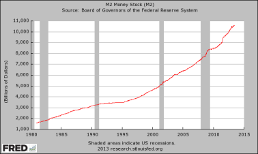 M2-Money-Supply