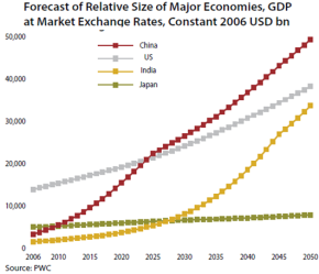 China-GDP-forecast-2050